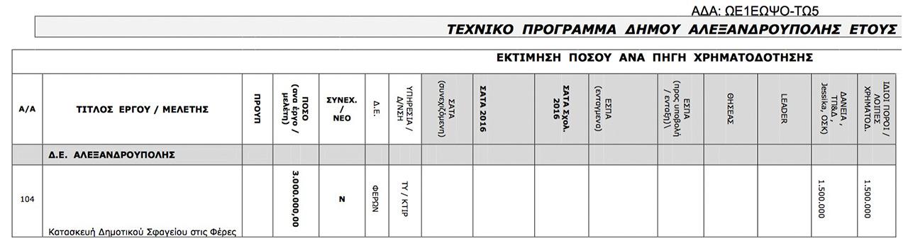 """Χρηματοδότηση Σφαγείου Φερών στο προσχέδιο Τεχνικού Προγράμματος Δήμου Αλεξανδρούπολης 2016 (<a href=""""https://diavgeia.gov.gr/decision/view/%CE%A9%CE%951%CE%95%CE%A9%CE%A8%CE%9F-%CE%A4%CE%A95"""">ΑΔΑ: ΩΕ1ΕΩΨΟ-ΤΩ5</a>, Δημοτικό Συμβούλιο Αλεξανδρούπολης της 14/8/2015 )"""