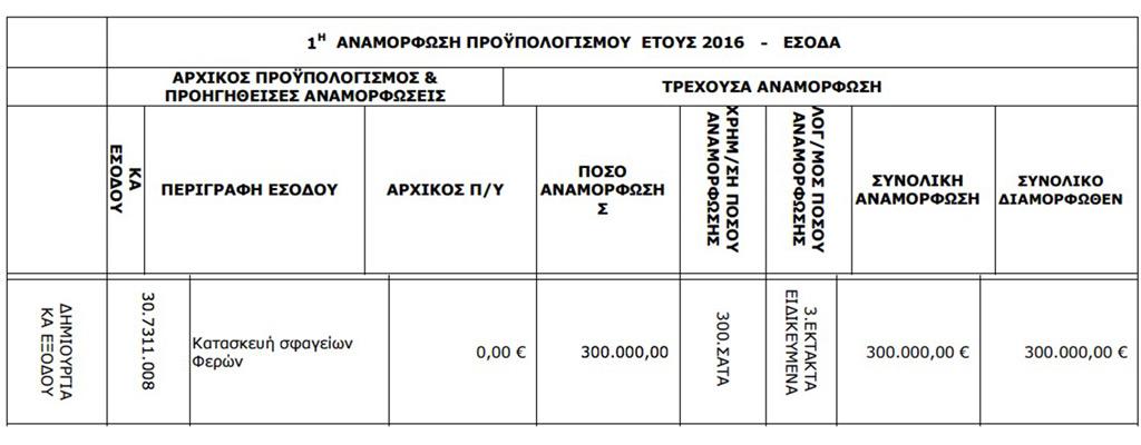 1η Αναμόρφωση Προϋπολογισμού (ΑΔΑ: Ω2Δ7ΩΨΟ-Ξ59, Δημοτικό Συμβούλιο Αλεξανδρούπολης της 10/2/2016)